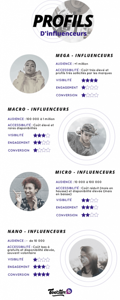 3 types influenceurs